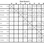 Final Group A