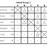 Initial Group 2